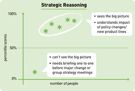 Strategic reasoning